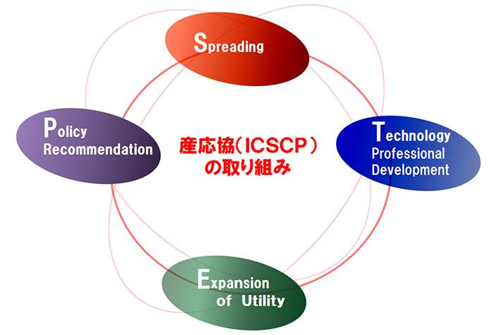 S・T・E・Pの説明図