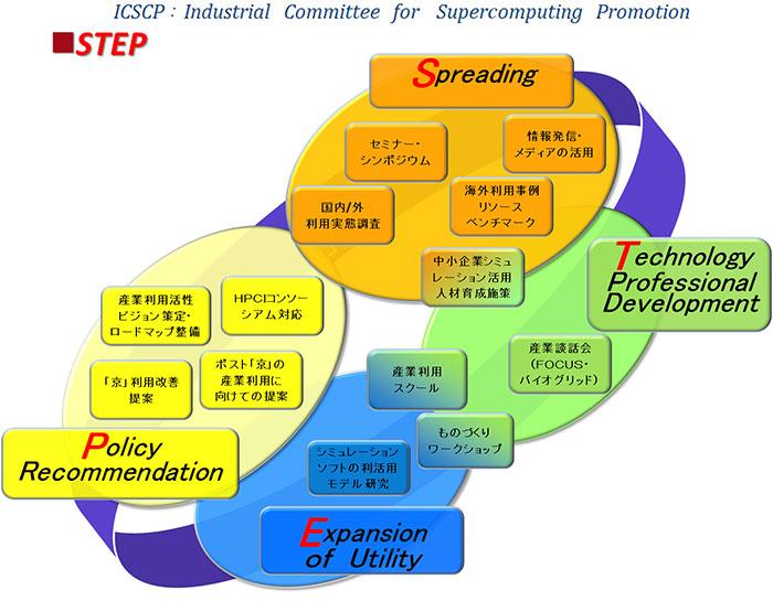 活動内容図(S・T・E・P)